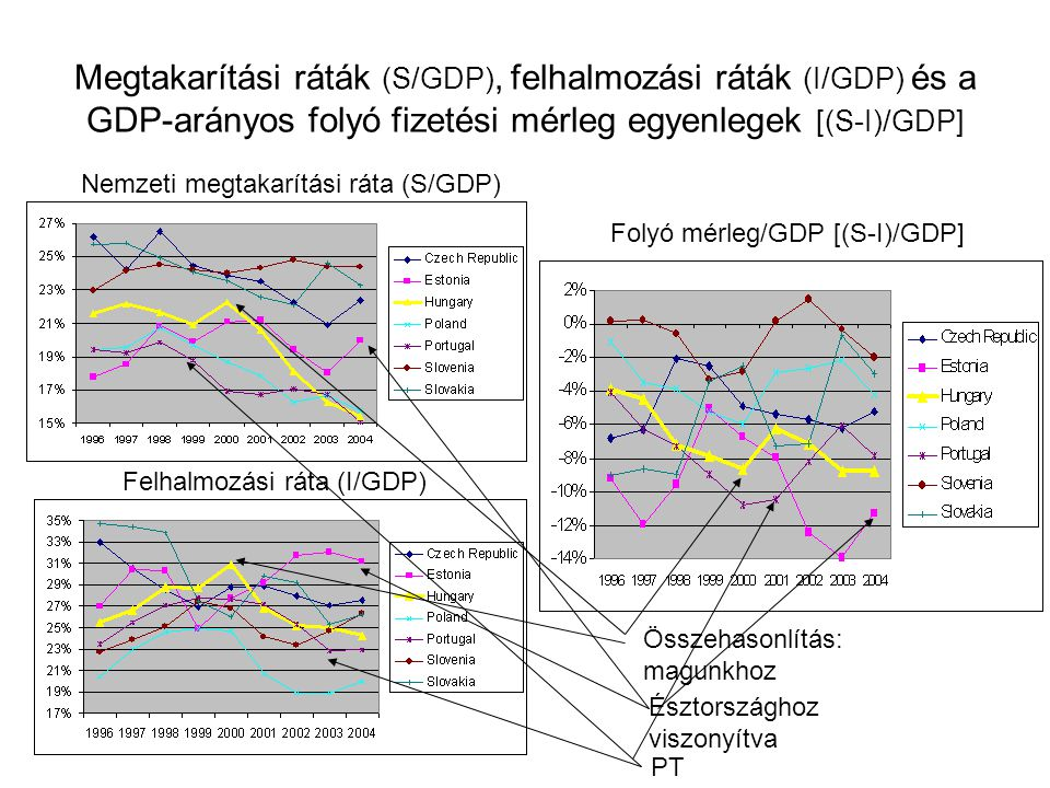 Megtakarítási ráták (S/GDP), felhalmozási ráták (I/GDP) és a GDP-arányos folyó fizetési mérleg egyenlegek [(S-I)/GDP]